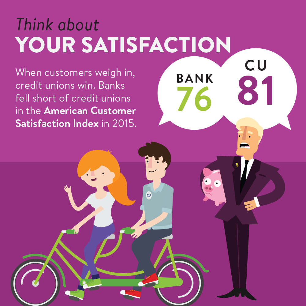 Choosing your financial institution | satisfaction ratings of credit unions and banks