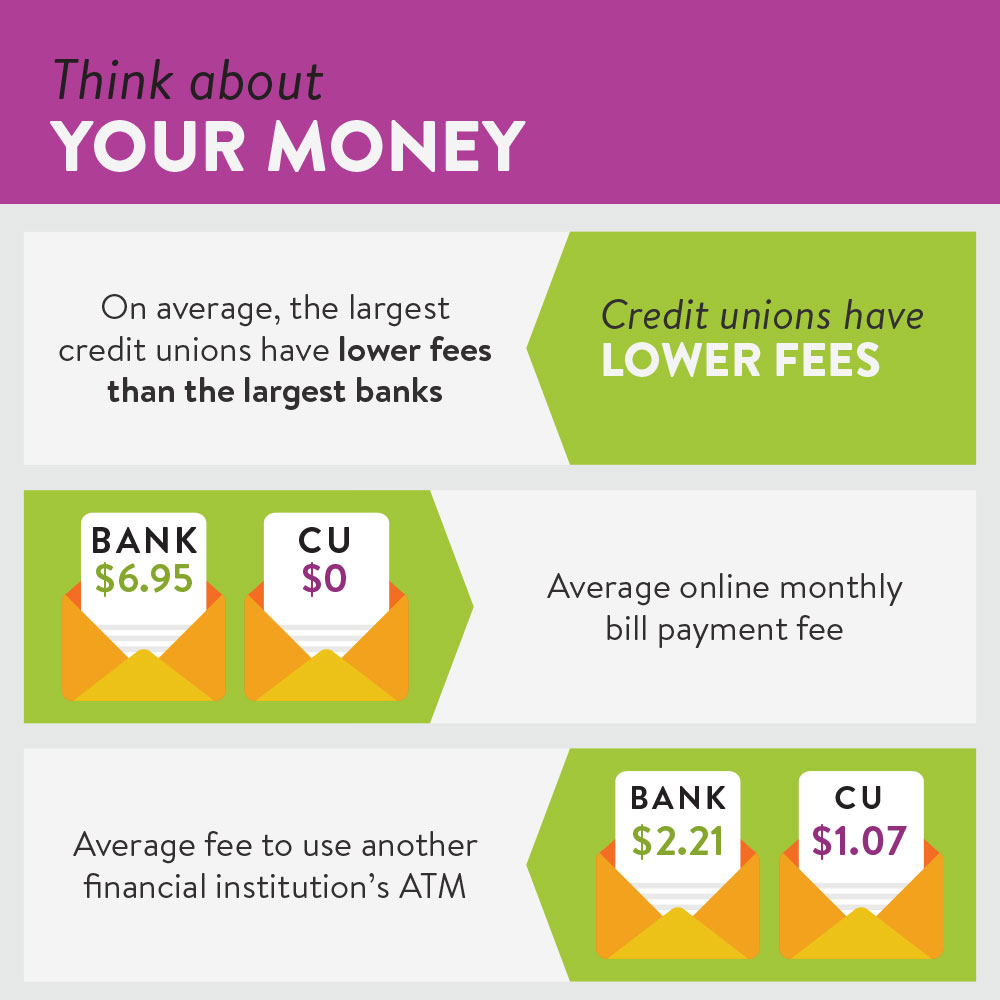 Choosing your financial institution | advantages of choosing credit unions over banks