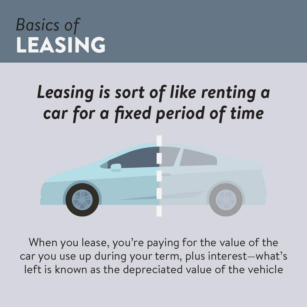 Leasing vs. Buying a Car | Basics of Leasing