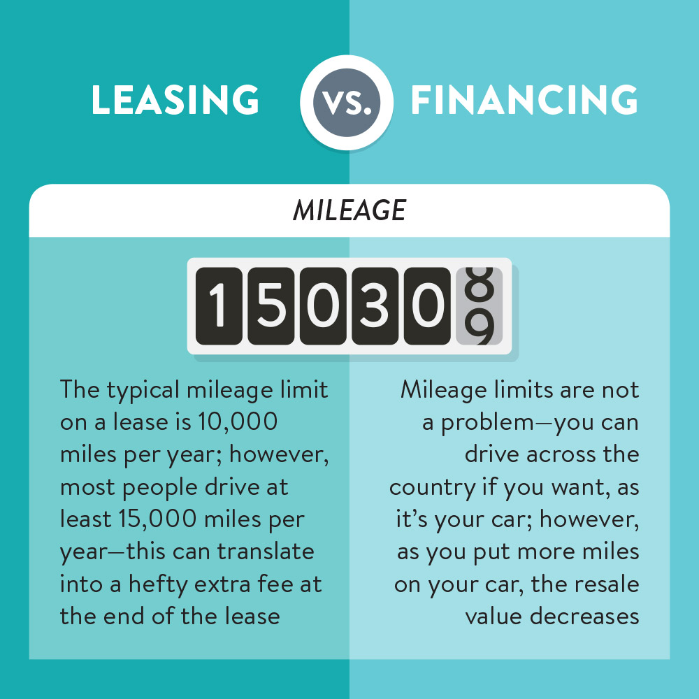 Leasing vs. Buying a Car | Mileage Limits