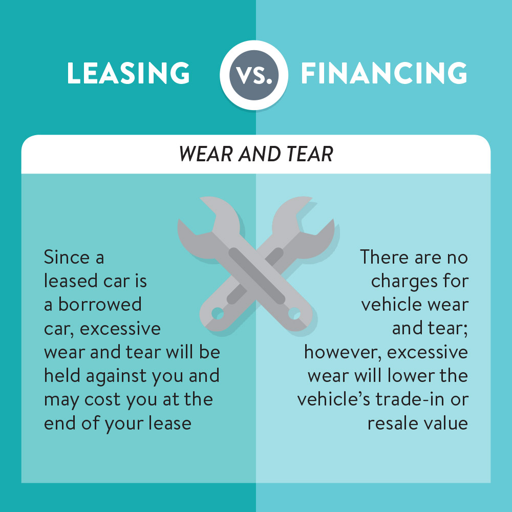 What'S The Difference Between Financing And Leasing A Car >> Leasing Vs Buying Community 1st Credit Union