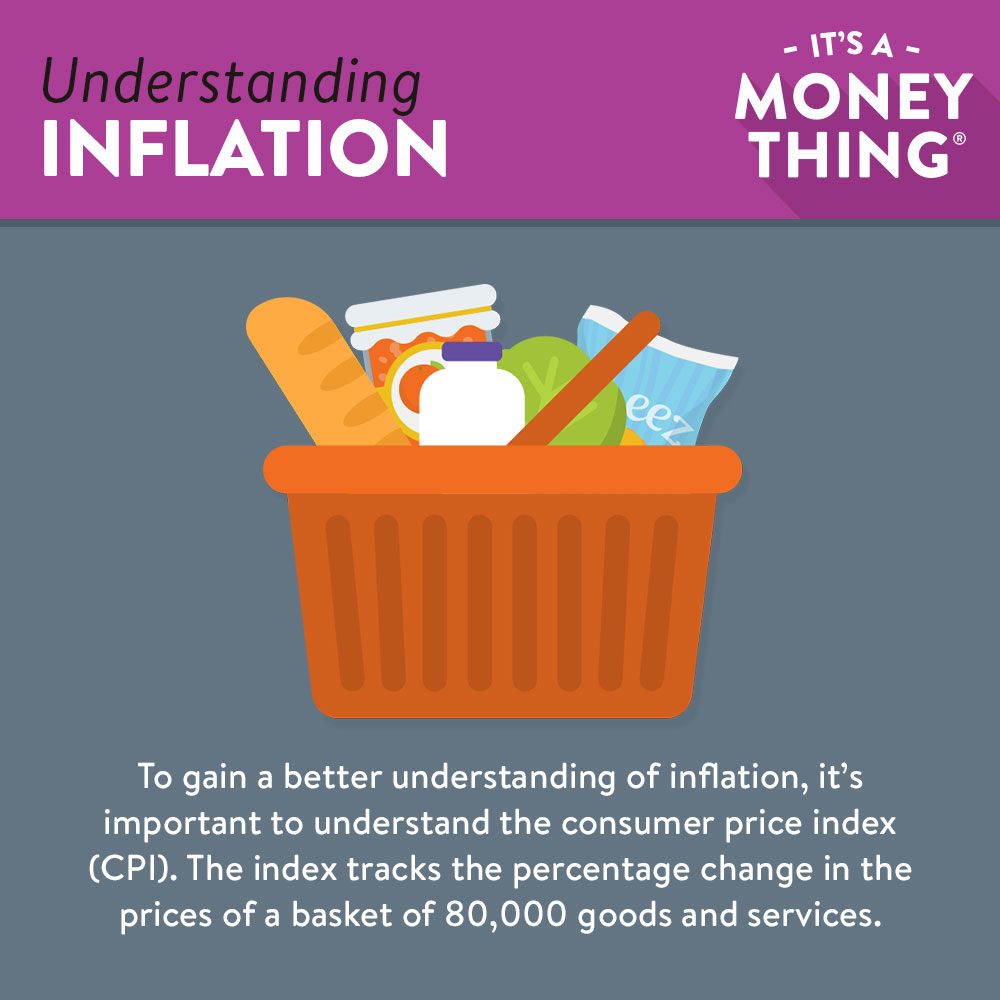 Consumer Price Index | understanding inflation