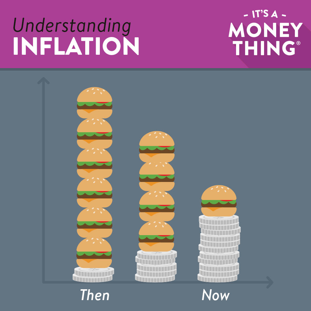 Inflation comparison chart | understanding inflation
