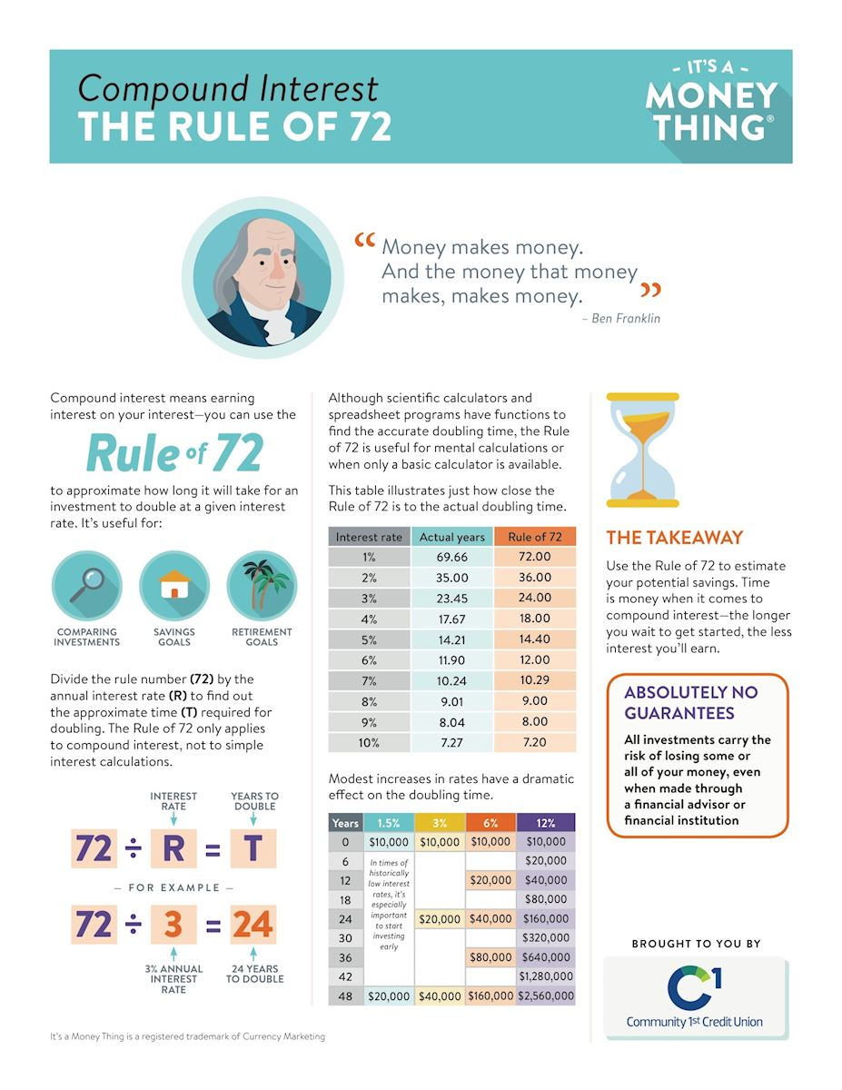 Rule of 72 community 1st credit union handout 1betcityfo Gallery
