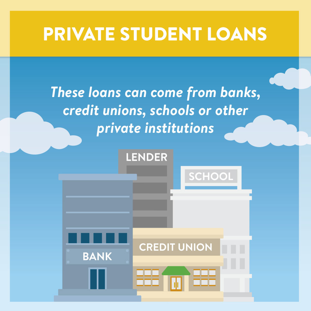 Definition of private student loans