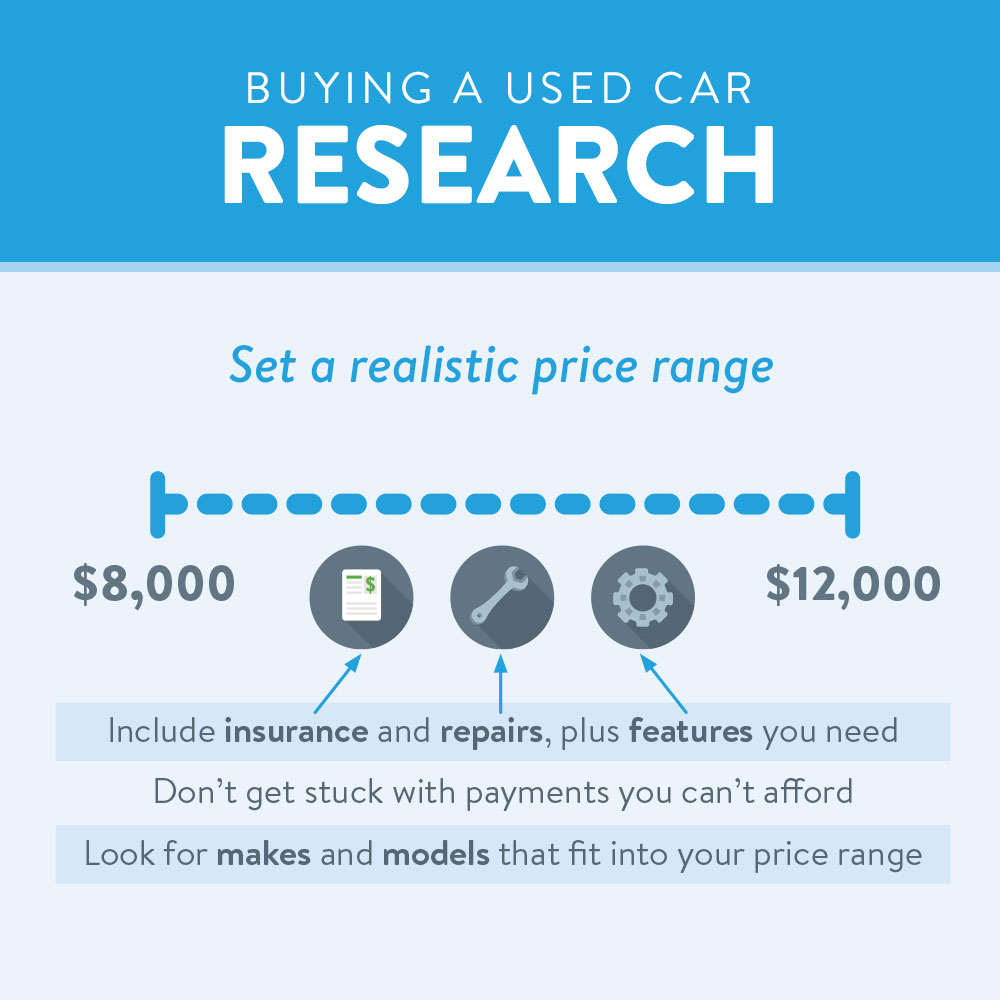 Research!  Set a realistic price range, include insurance, repairs, and features you need.