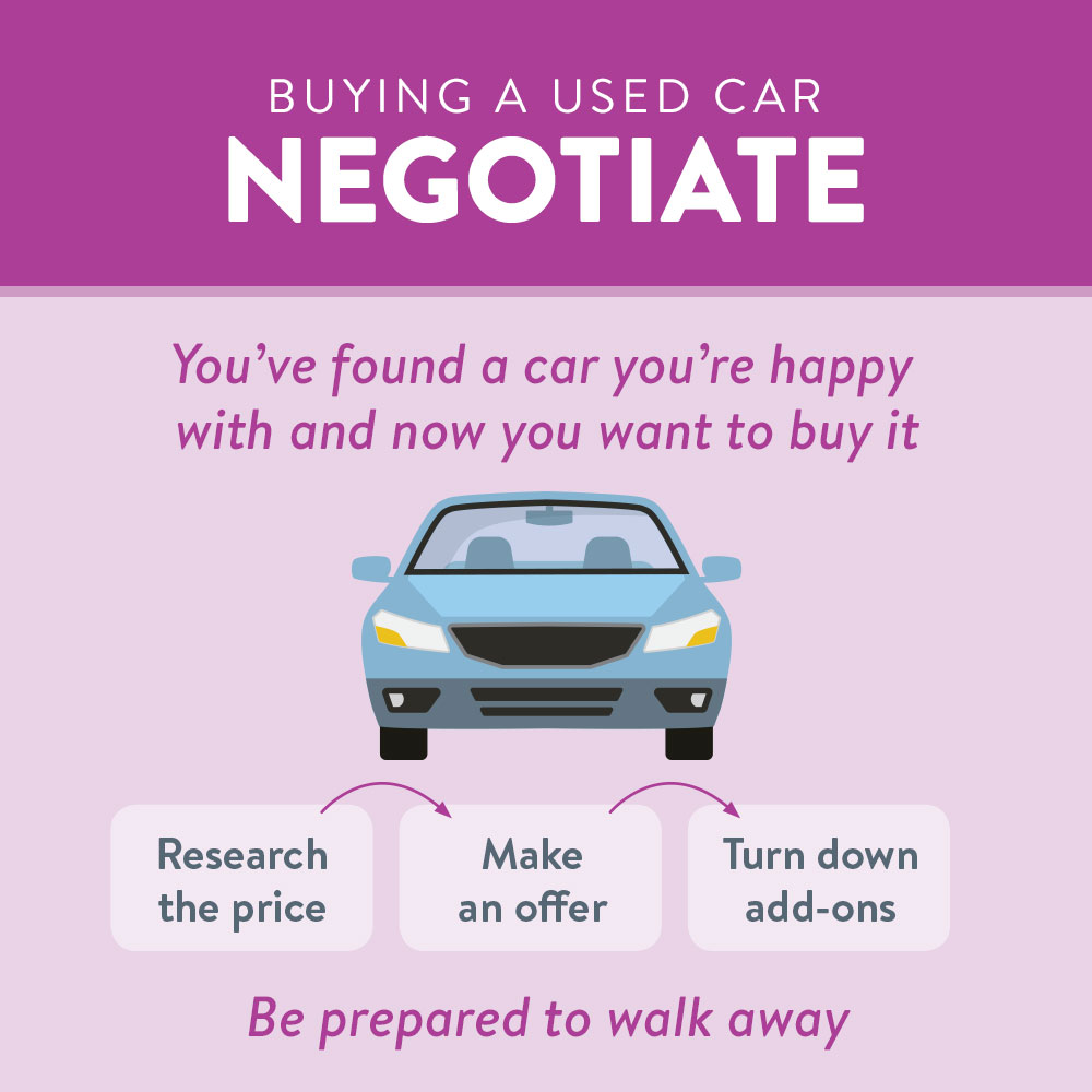 Negotiate! Found a car you want to buy, research price, make offer, and turn down add-ons.