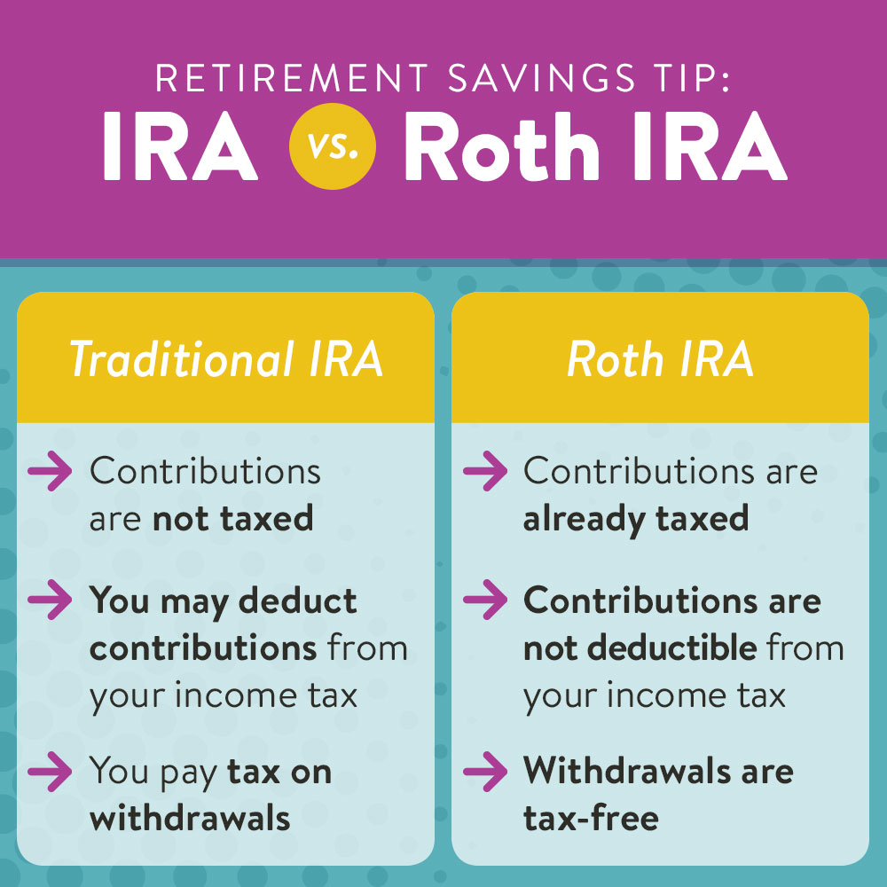 Saving for retirement | differences between Traditional and Roth IRA