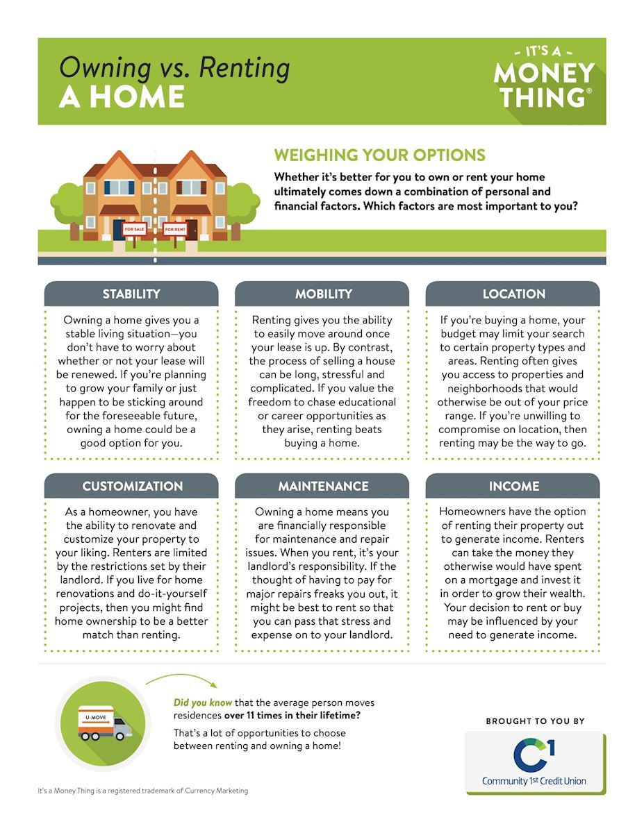 Owning vs Renting a Home