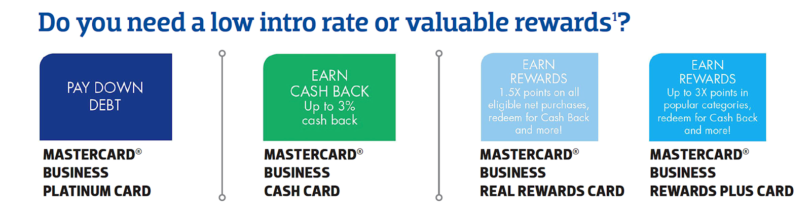 Do you need a low intro rate or valuable rewards? | business credit cards
